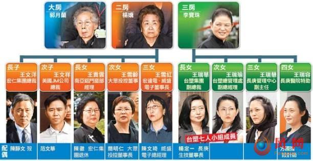 王雪红 收购TVB 台湾女首富